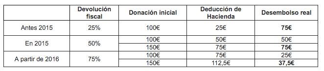 Deducción por donaciones 2015